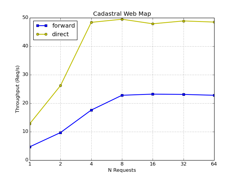 CWM requests per second direct