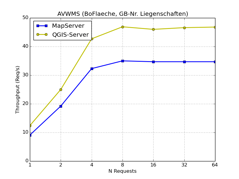 AVWMS requests per second
